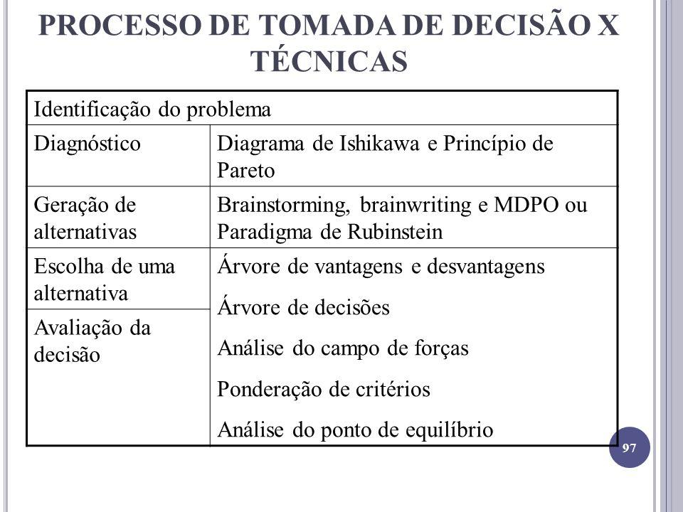 PROCESSO DE TOMADA DE DECISÃO X TÉCNICAS Identificação do problema DiagnósticoDiagrama de Ishikawa e Princípio de Pareto Geração de alternativas Brain
