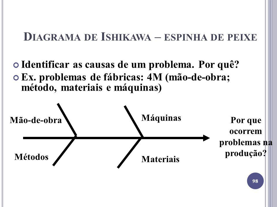 D IAGRAMA DE I SHIKAWA – ESPINHA DE PEIXE Identificar as causas de um problema. Por quê? Ex. problemas de fábricas: 4M (mão-de-obra; método, materiais
