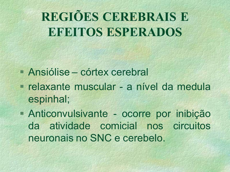 EFEITOS TERAPÊUTICOS COLATERAIS §Hipnótico-sedativos §ansiolíticos §relaxante muscular §anticonvulsivante §Amnésia anterógrada §sedação diurna residua