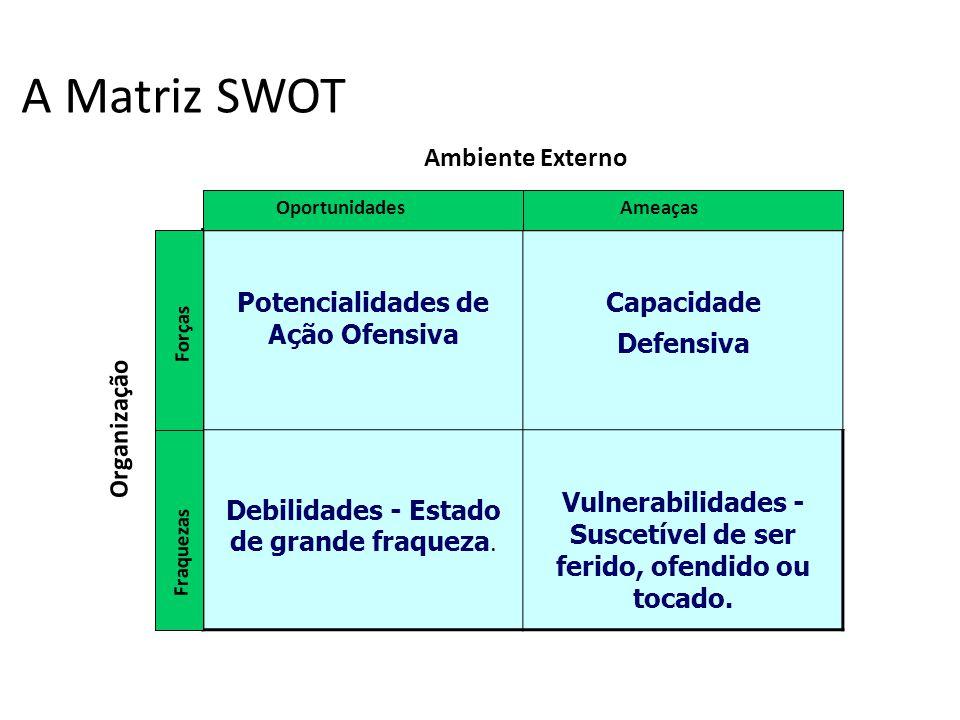 A Matriz SWOT Potencialidades de Ação Ofensiva Capacidade Defensiva Debilidades - Estado de grande fraqueza. Vulnerabilidades - Suscetível de ser feri