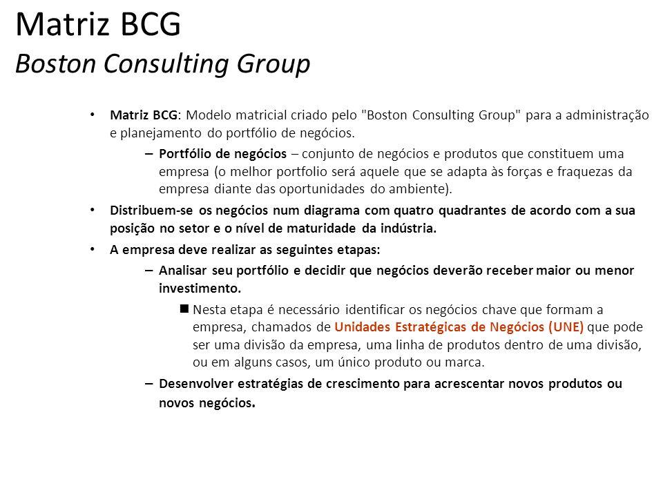Matriz BCG: Modelo matricial criado pelo