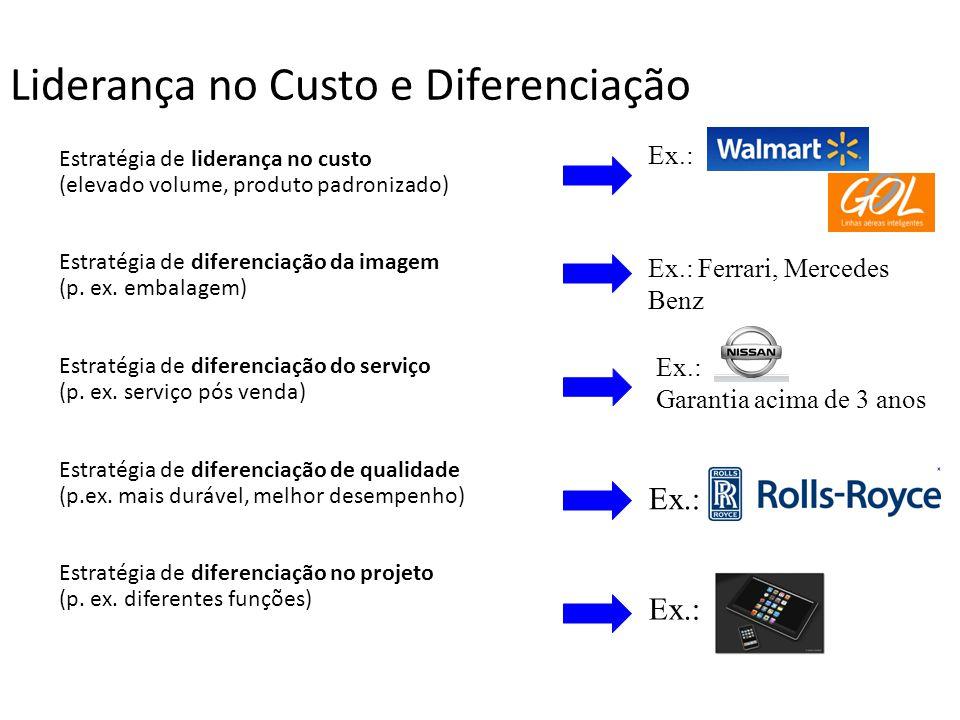 Liderança no Custo e Diferenciação Estratégia de liderança no custo (elevado volume, produto padronizado) Estratégia de diferenciação da imagem (p. ex