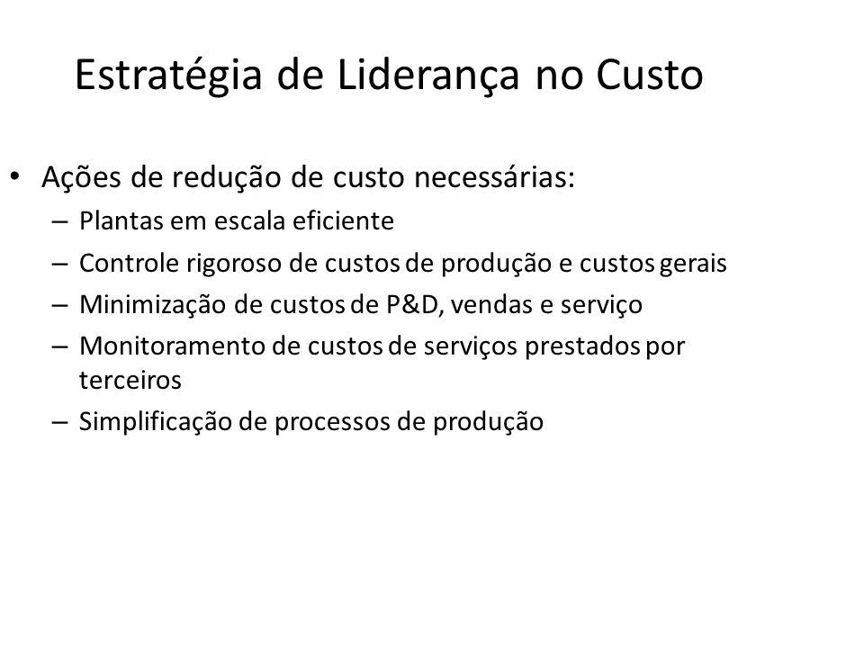 Estratégia de Liderança no Custo Ações de redução de custo necessárias: – Plantas em escala eficiente – Controle rigoroso de custos de produção e cust