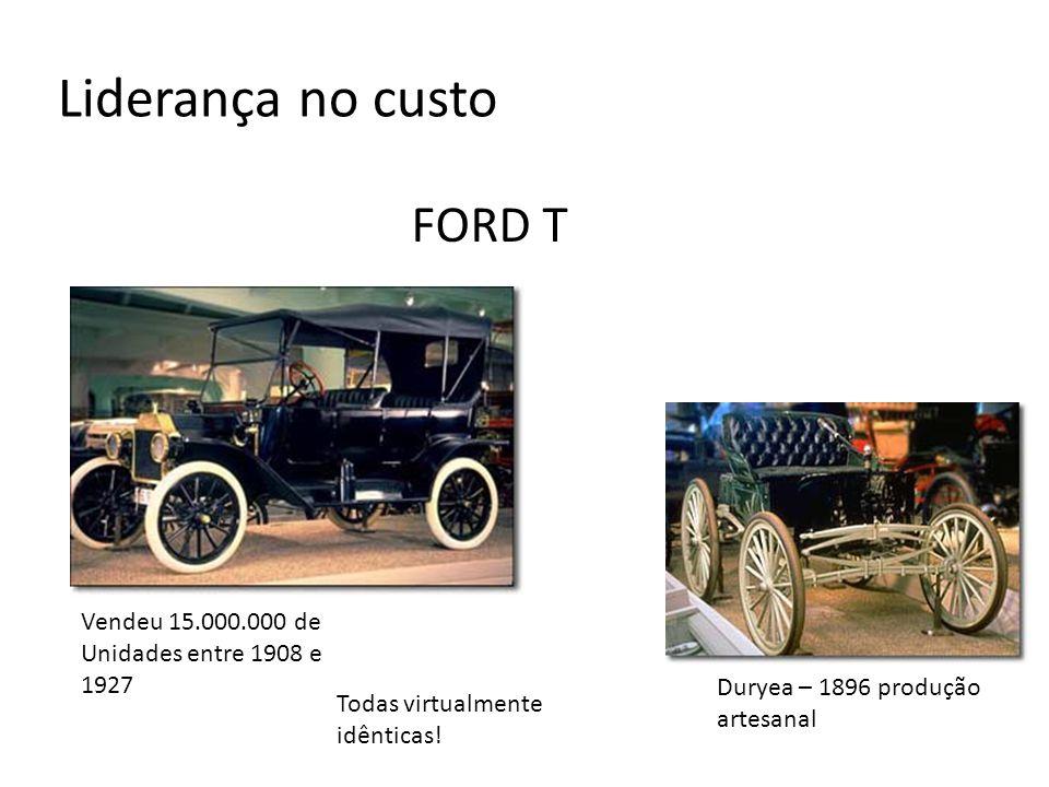 A Liderança no custo FORD T Vendeu 15.000.000 de Unidades entre 1908 e 1927 Duryea – 1896 produção artesanal Todas virtualmente idênticas!