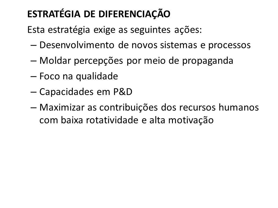 Estratégia de Diferenciação ESTRATÉGIA DE DIFERENCIAÇÃO Esta estratégia exige as seguintes ações: – Desenvolvimento de novos sistemas e processos – Mo
