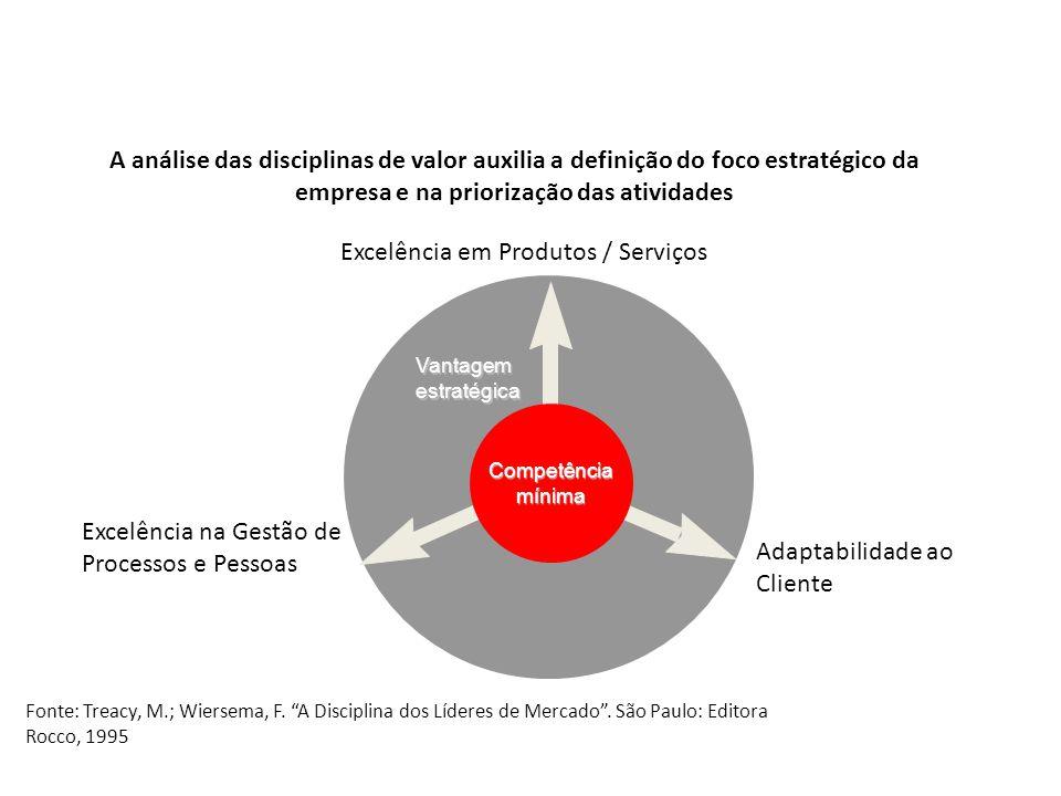 Disciplinas de valor Excelência em Produtos / Serviços Excelência na Gestão de Processos e Pessoas Adaptabilidade ao Cliente Fonte: Treacy, M.; Wierse
