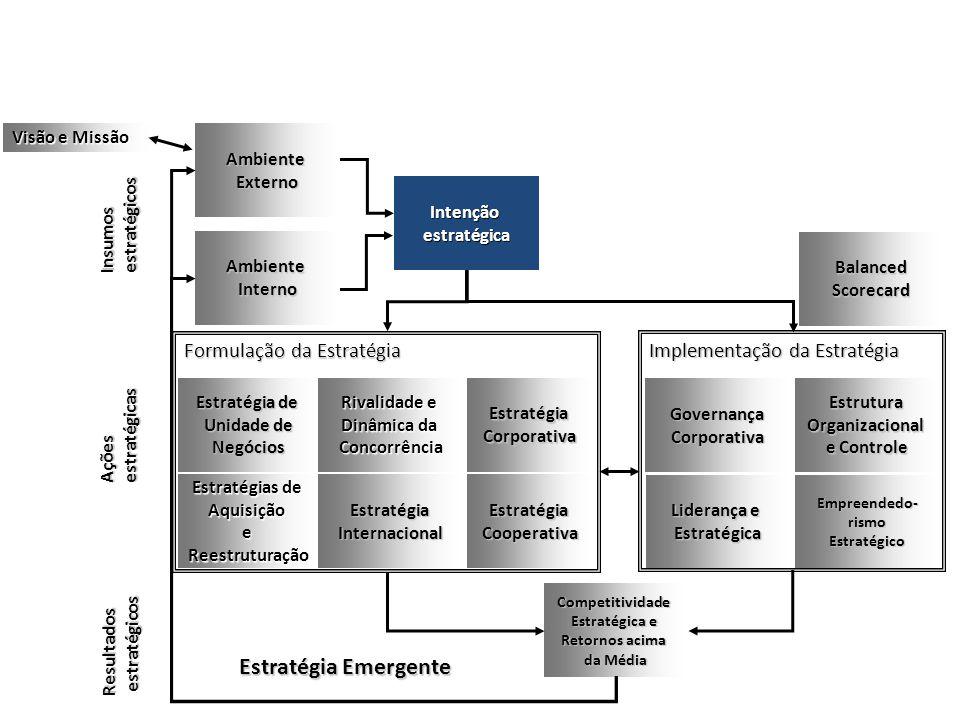 Resultados estratégicos estratégicos Implementação da Estratégia Empreendedo- rismo Estratégico Estrutura Organizacional e Controle e Controle Governa