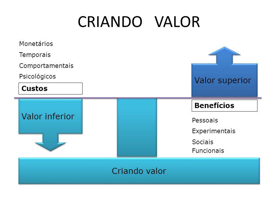 Criando valor Valor superior Valor inferior Monetários Psicológicos Comportamentais Custos Temporais Funcionais Sociais Pessoais Experimentais Benefíc
