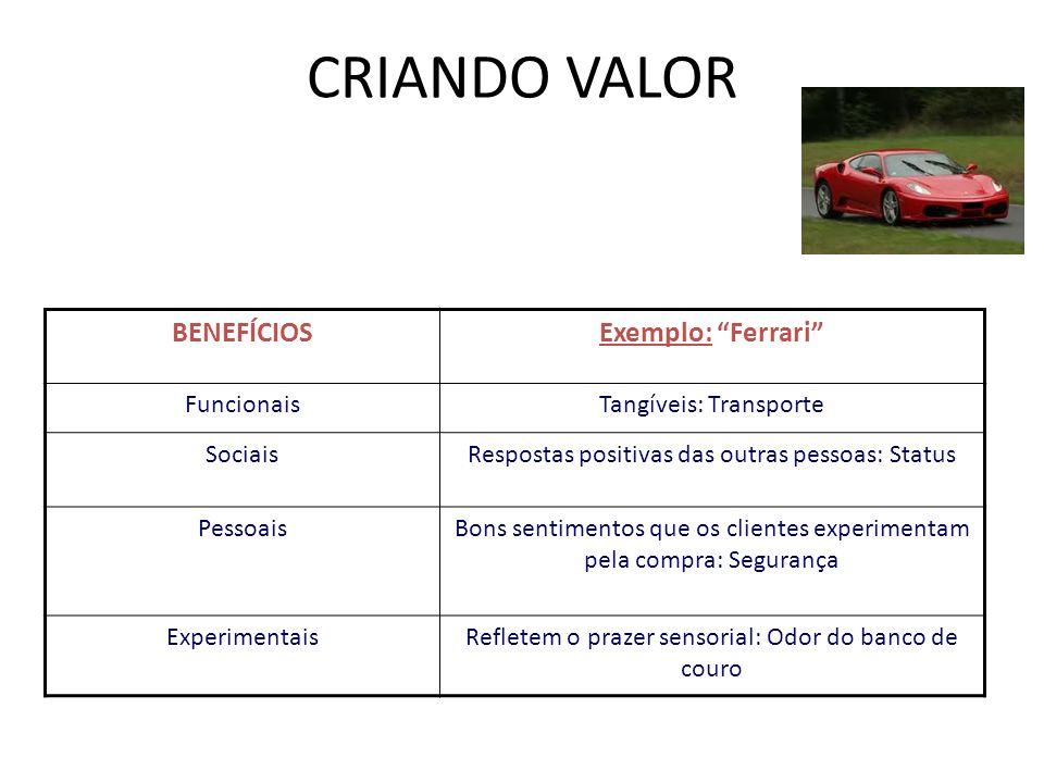 BENEFÍCIOSExemplo: Ferrari FuncionaisTangíveis: Transporte SociaisRespostas positivas das outras pessoas: Status PessoaisBons sentimentos que os clien