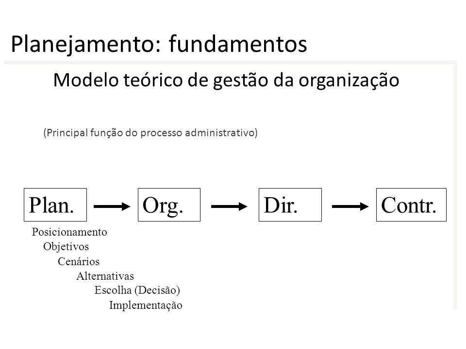 Modelo teórico de gestão da organização Plan.Org.Dir.Contr. (Principal função do processo administrativo) Objetivos Cenários Alternativas Implementaçã