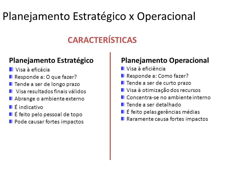 Planejamento Estratégico x Operacional Planejamento Estratégico Visa à eficácia Responde a: O que fazer? Tende a ser de longo prazo Visa resultados fi