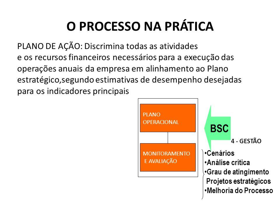 PLANO OPERACIONAL MONITORAMENTO E AVALIAÇÃO Cenários Análise crítica Grau de atingimento Projetos estratégicos Melhoria do Processo 4 - GESTÃO BSC O p