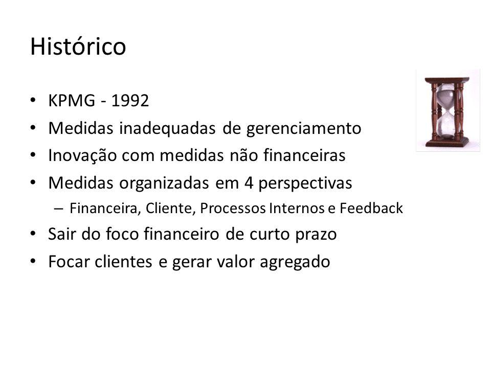 Histórico KPMG - 1992 Medidas inadequadas de gerenciamento Inovação com medidas não financeiras Medidas organizadas em 4 perspectivas – Financeira, Cl