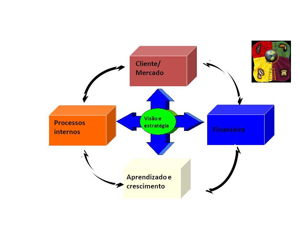 Perspectivas Balanced Scorecard Financeira Cliente/ Mercado Processos internos Aprendizado e crescimento Visão e estratégia