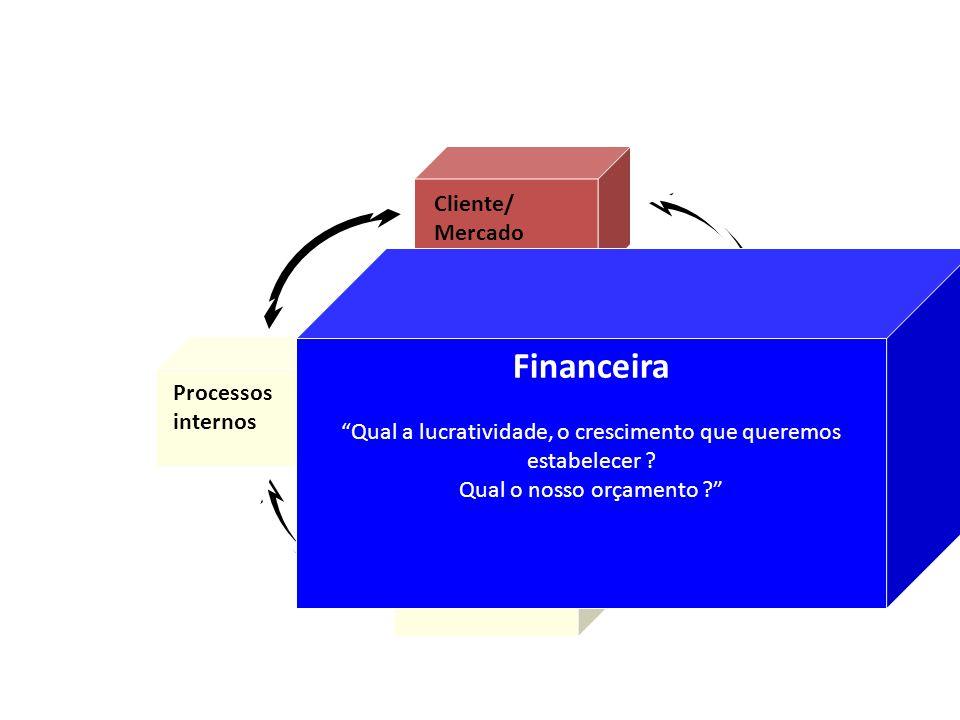 Financeira Processos internos Aprendizado e crescimento Visão e estratégia Cliente/ Mercado Financeira Qual a lucratividade, o crescimento que queremo