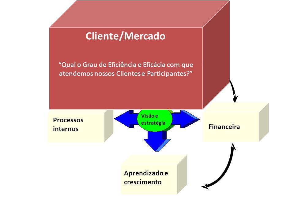 Financeira Clientes Processos internos Aprendizado e crescimento Visão e estratégia Cliente/Mercado Qual o Grau de Eficiência e Eficácia com que atend