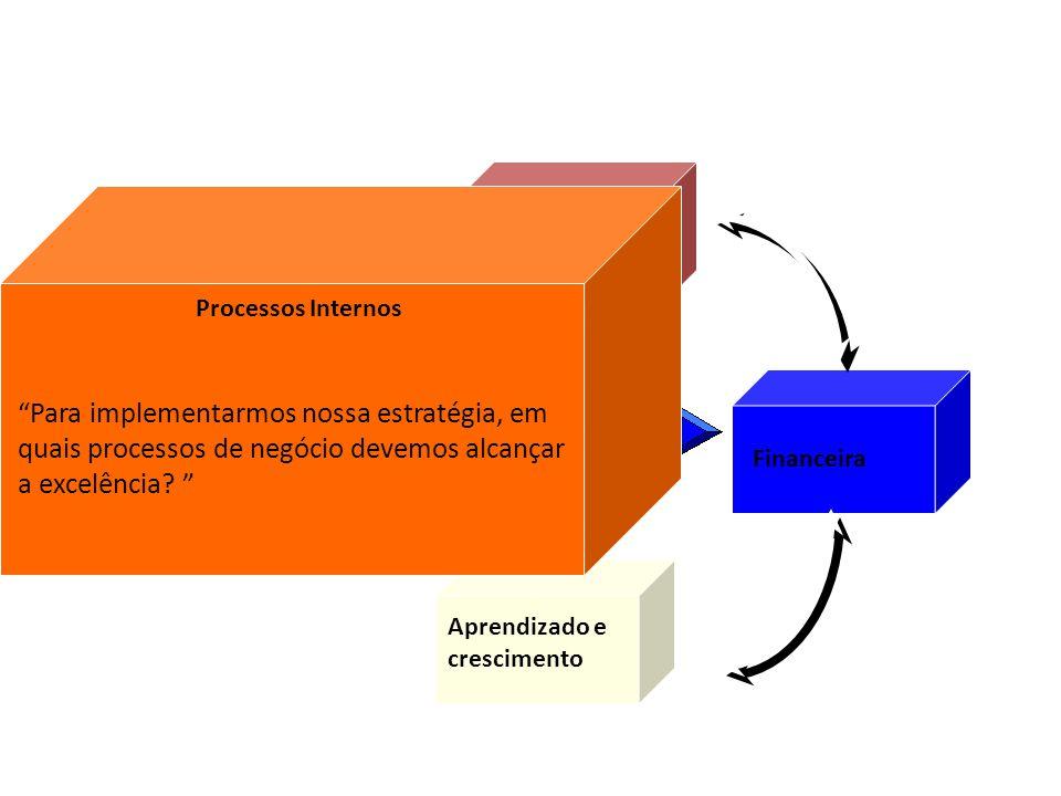Financeira Processos internos Aprendizado e crescimento Visão e estratégia Cliente/ Mercado Processos Internos Para implementarmos nossa estratégia, e