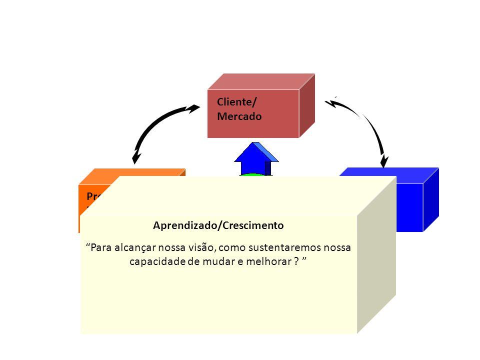 Financeira Processos internos Aprendizado e crescimento Visão e estratégia Cliente/ Mercado Aprendizado/Crescimento Para alcançar nossa visão, como su