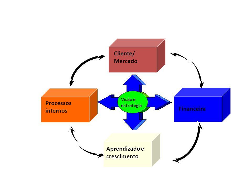 Financeira Cliente/ Mercado Processos internos Aprendizado e crescimento Visão e estratégia Perspectivas Balanced Scorecard
