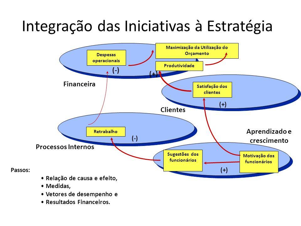 Integração das Iniciativas à Estratégia Financeira Clientes Aprendizado e crescimento Motivação dos funcionários Sugestões dos funcionários Retrabalho