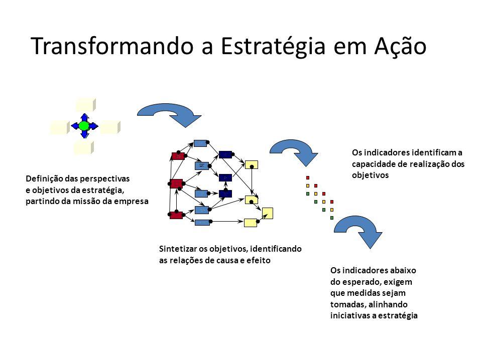 Transformando a Estratégia em Ação Ger ar val or eco nô mic o Rentabilid ade Operaciona l Rentabilid ade Financeira Cresciment o da arrecadaçã o Satis