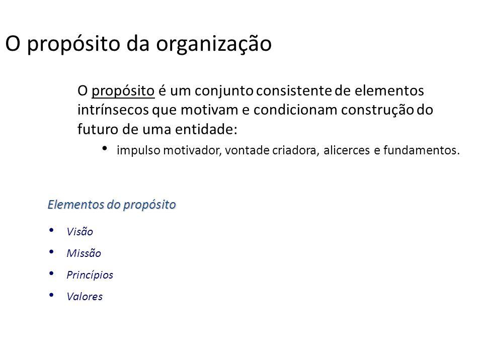 O propósito da organização O propósito é um conjunto consistente de elementos intrínsecos que motivam e condicionam construção do futuro de uma entida