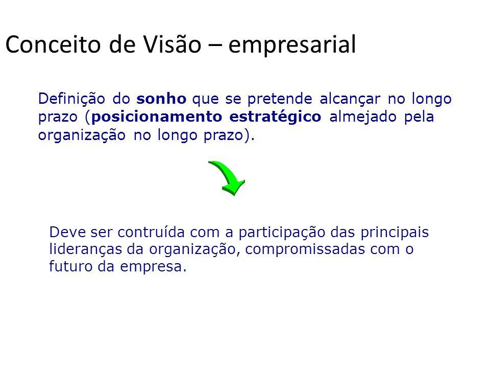 Conceito de Visão – empresarial Definição do sonho que se pretende alcançar no longo prazo (posicionamento estratégico almejado pela organização no lo