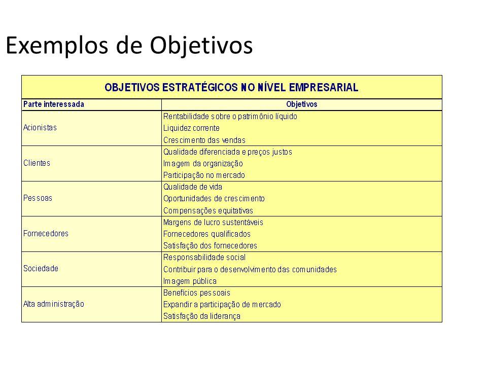 Exemplos de Objetivos