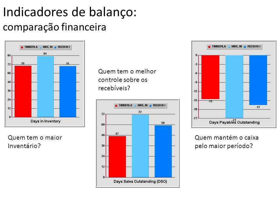 Indicadores de balanço: comparação financeira Quem tem o maior Inventário? Quem tem o melhor controle sobre os recebíveis? Quem mantém o caixa pelo ma