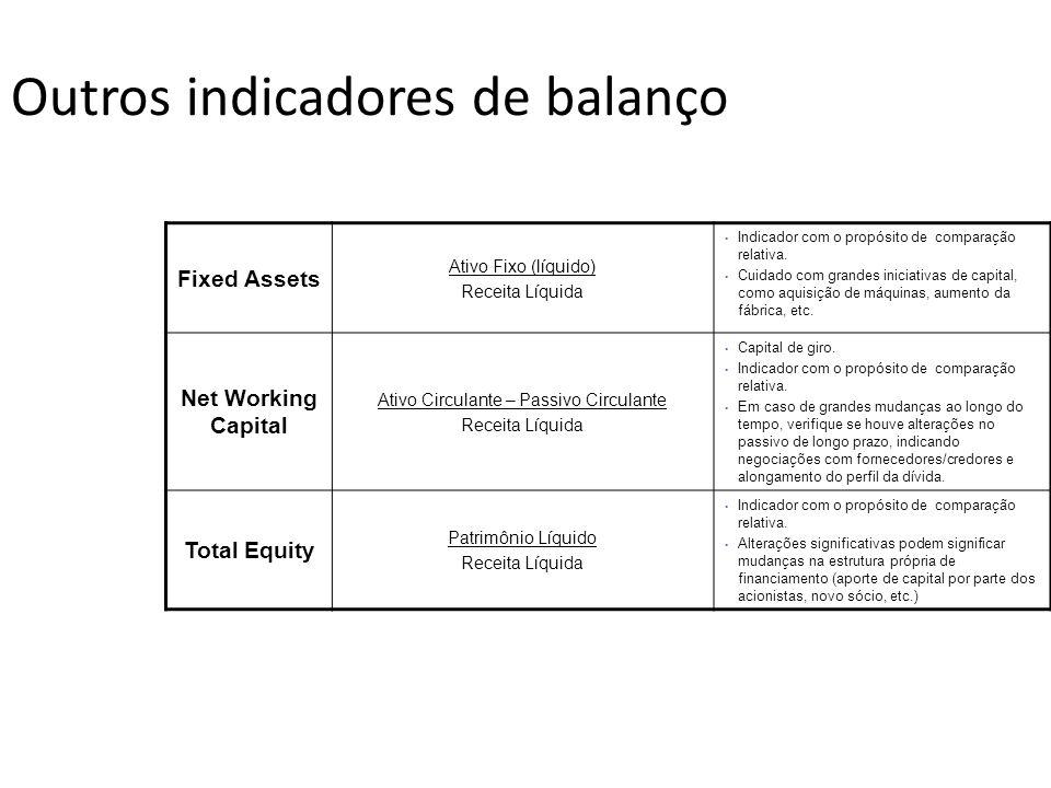 Outros indicadores de balanço Fixed Assets Ativo Fixo (líquido) Receita Líquida Indicador com o propósito de comparação relativa. Cuidado com grandes