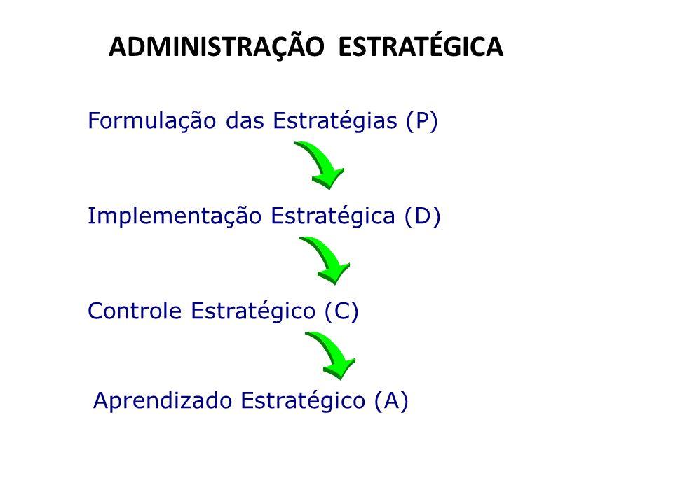 Administração Estratégica ADMINISTRAÇÃO ESTRATÉGICA Implementação Estratégica (D) Controle Estratégico (C) Aprendizado Estratégico (A) Formulação das