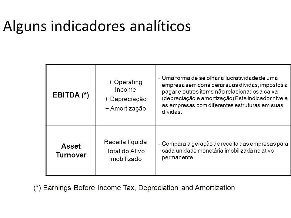 Alguns indicadores analíticos EBITDA (*) + Operating Income + Depreciação + Amortização Uma forma de se olhar a lucratividade de uma empresa sem consi