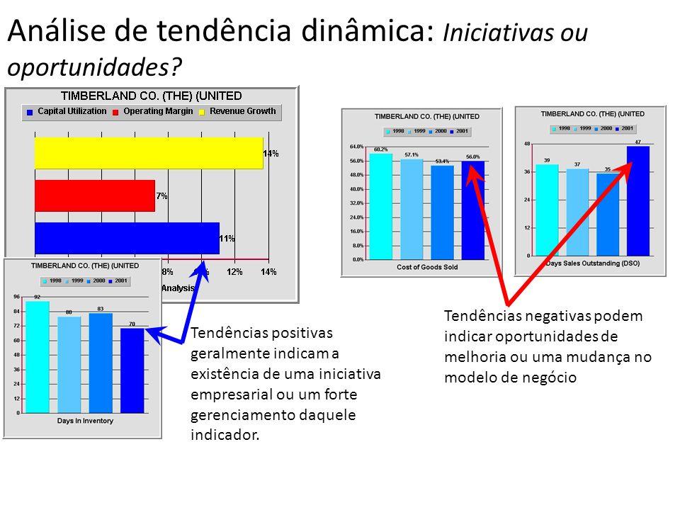 Análise de tendência dinâmica: Iniciativas ou oportunidades? Tendências positivas geralmente indicam a existência de uma iniciativa empresarial ou um