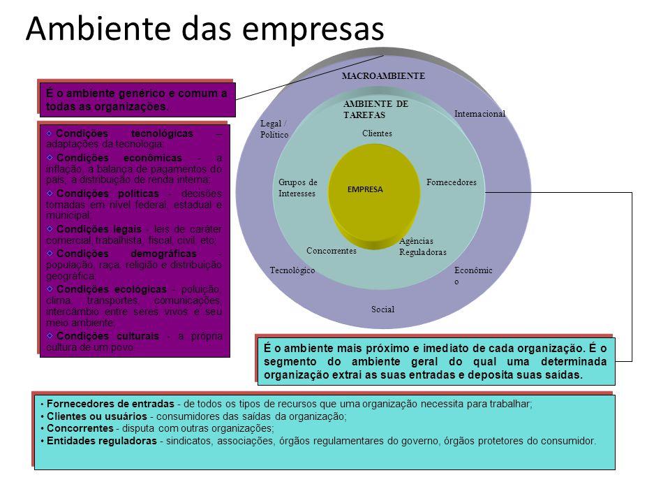 Clientes AMBIENTE DE TAREFAS FornecedoresGrupos de Interesses Agências Reguladoras Concorrentes MACROAMBIENTE Internacional Tecnológico Social Econômi