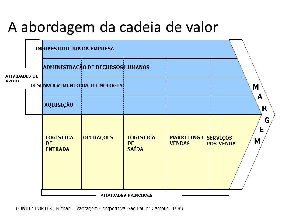 ATIVIDADES DE APOIO INFRAESTRUTURA DA EMPRESA ADMINISTRAÇÃO DE RECURSOS HUMANOS DESENVOLVIMENTO DA TECNOLOGIA AQUISIÇÃO M A R G E M ATIVIDADES PRINCIP