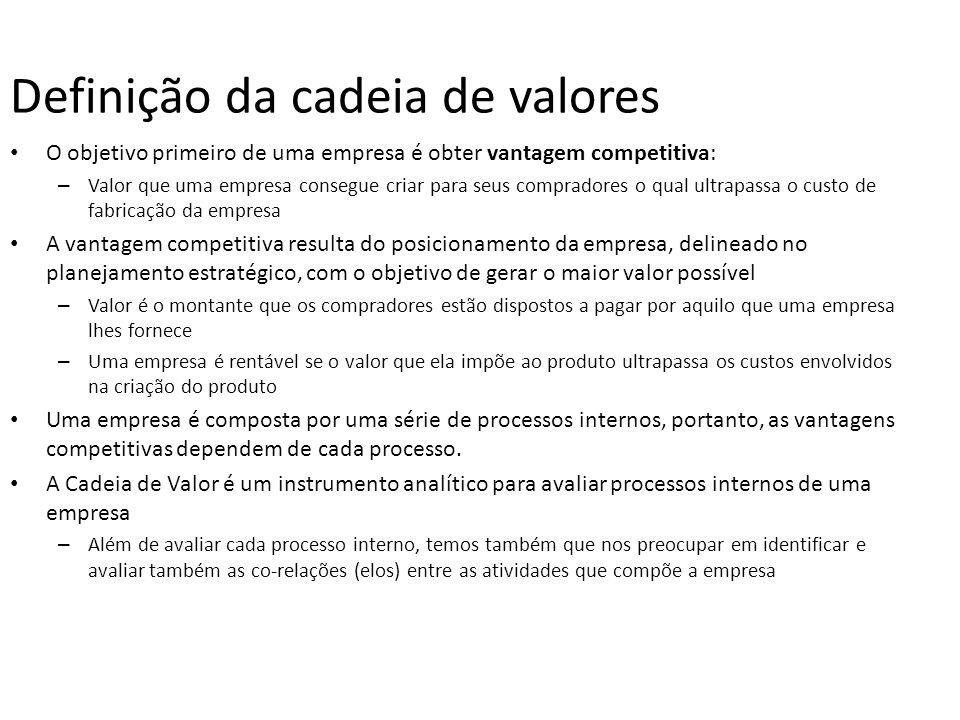 O objetivo primeiro de uma empresa é obter vantagem competitiva: – Valor que uma empresa consegue criar para seus compradores o qual ultrapassa o cust