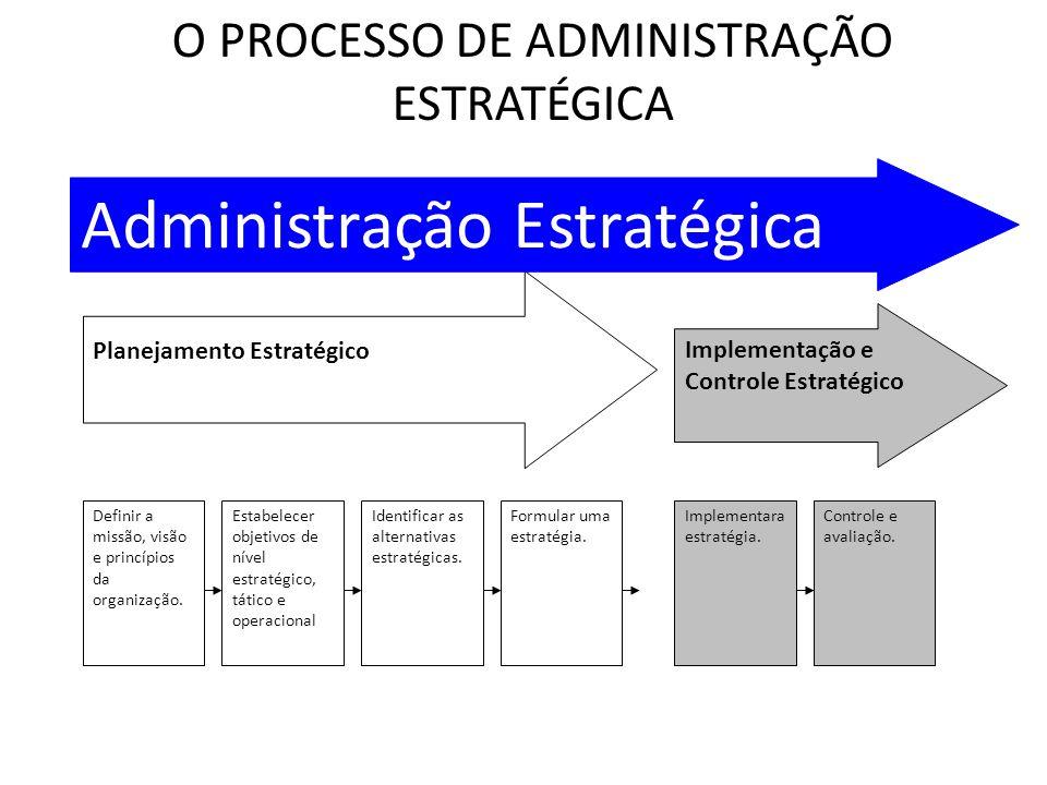 O Processo de Administração Estratégica Planejamento Estratégico Implementação e Controle Estratégico Definir a missão, visão e princípios da organiza
