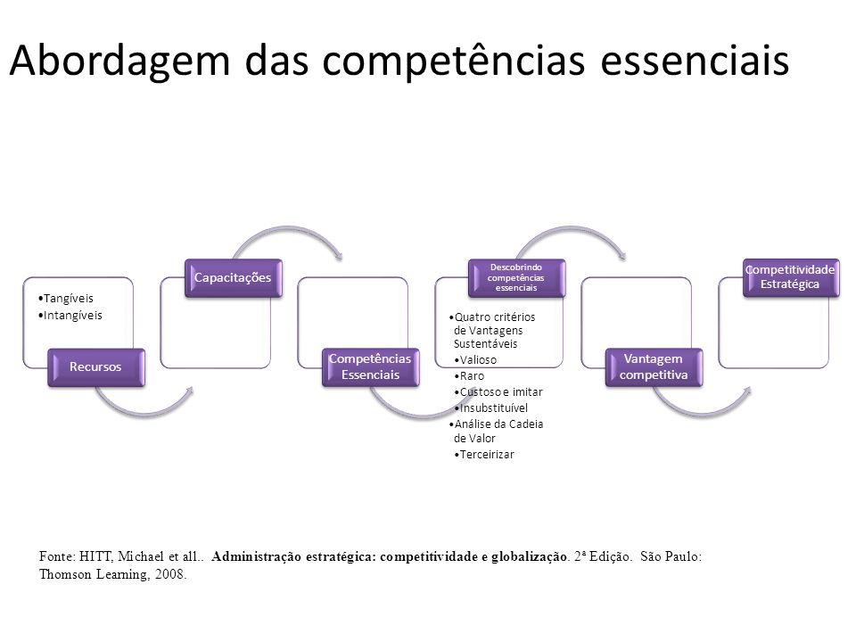 Abordagem das competências essenciais Tangíveis Intangíveis RecursosCapacitações Competências Essenciais Quatro critérios de Vantagens Sustentáveis Va