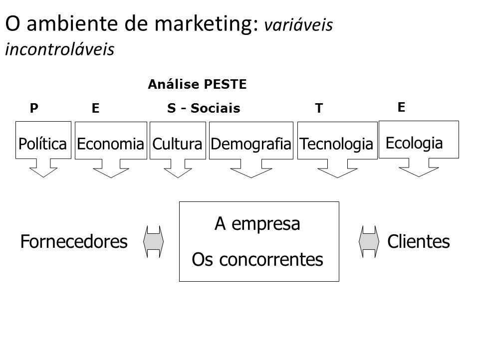O ambiente de marketing: variáveis incontroláveis A empresa Os concorrentes FornecedoresClientes Política EconomiaCulturaDemografiaTecnologia PES - So