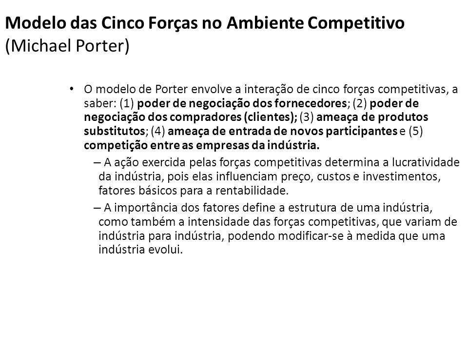 Modelo das Cinco Forças no Ambiente Competitivo (Michael Porter) O modelo de Porter envolve a interação de cinco forças competitivas, a saber: (1) pod