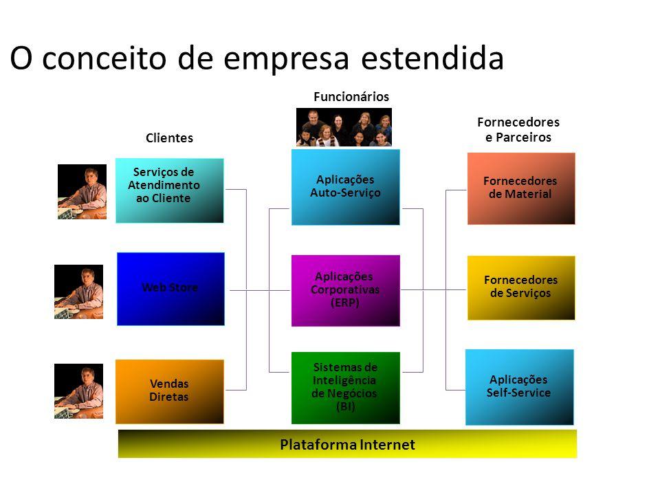 Plataforma Internet Vendas Diretas Web Store Serviços de Atendimento ao Cliente Clientes Funcionários Aplicações Corporativas (ERP) Aplicações Auto-Se