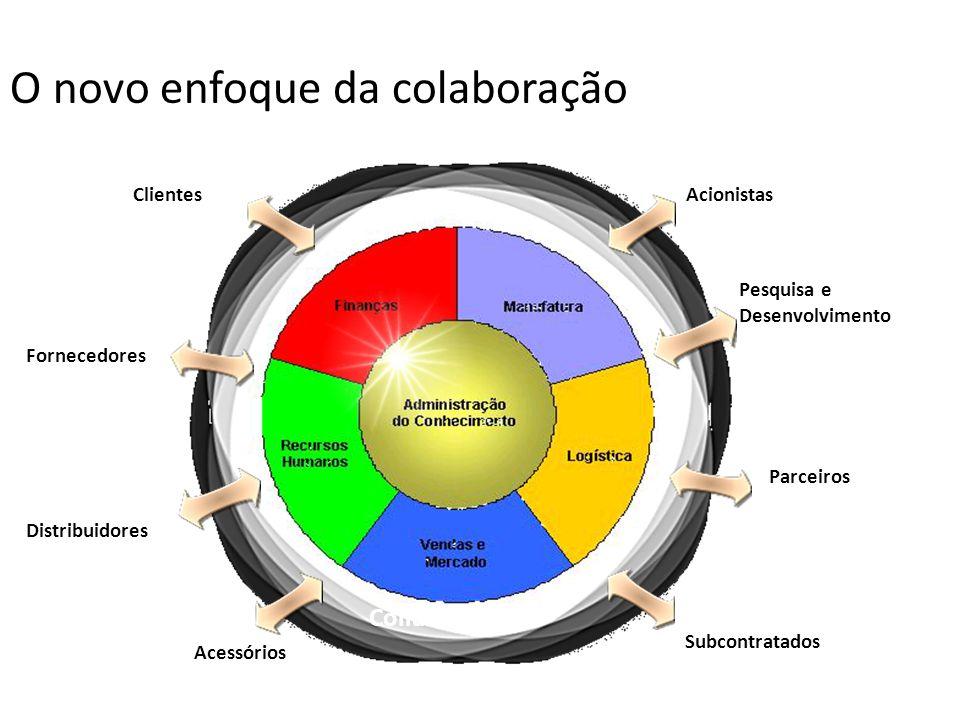 O novo enfoque da colaboração Distribuidores Clientes Fornecedores Subcontratados Parceiros Acessórios Acionistas Pesquisa e Desenvolvimento Collabora