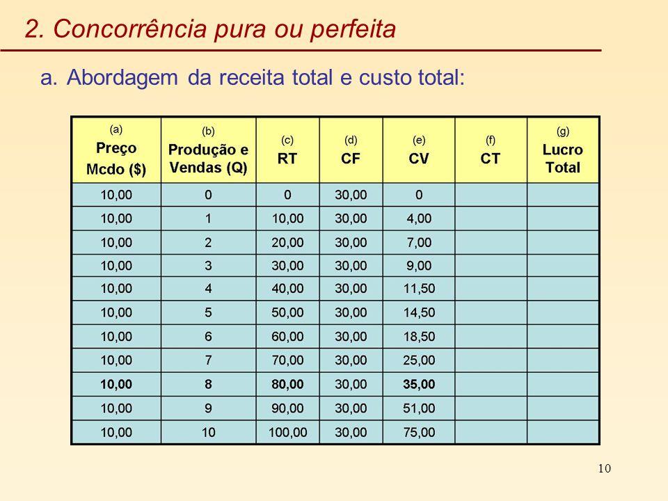 10 2. Concorrência pura ou perfeita a.Abordagem da receita total e custo total: