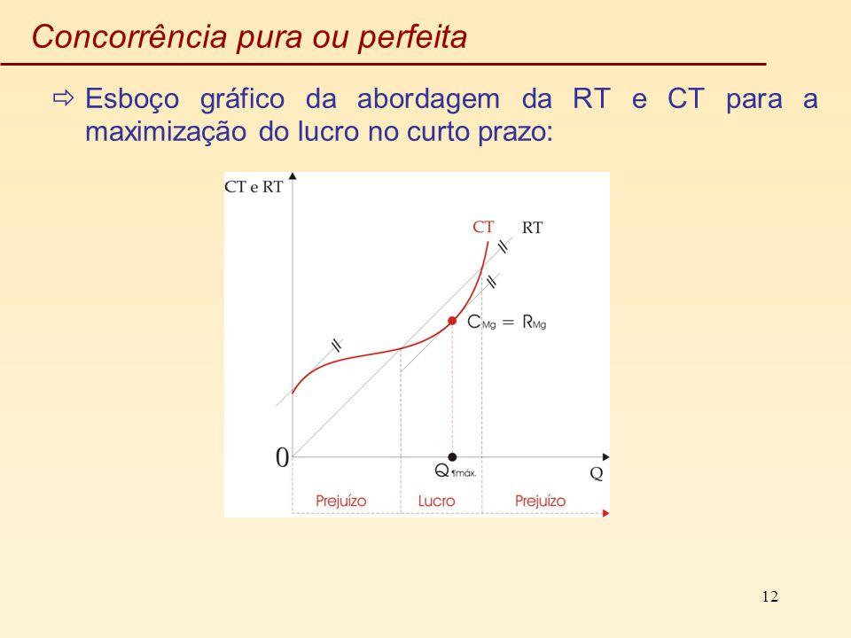 12 Concorrência pura ou perfeita Esboço gráfico da abordagem da RT e CT para a maximização do lucro no curto prazo: