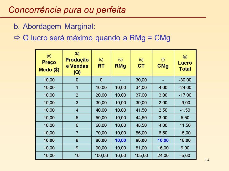 14 Concorrência pura ou perfeita b.Abordagem Marginal: O lucro será máximo quando a RMg = CMg