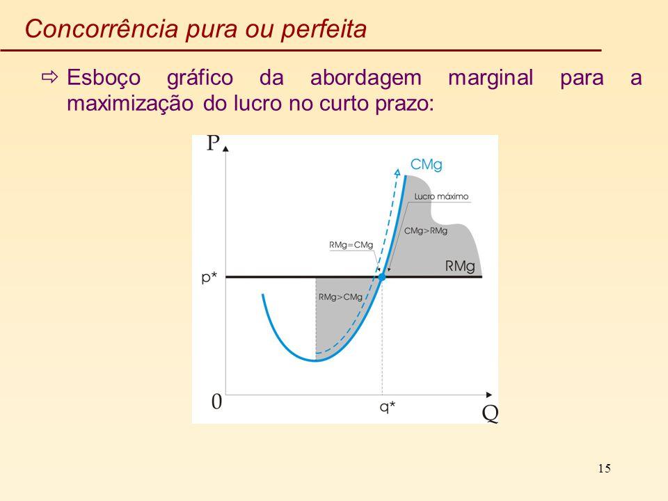 15 Concorrência pura ou perfeita Esboço gráfico da abordagem marginal para a maximização do lucro no curto prazo: