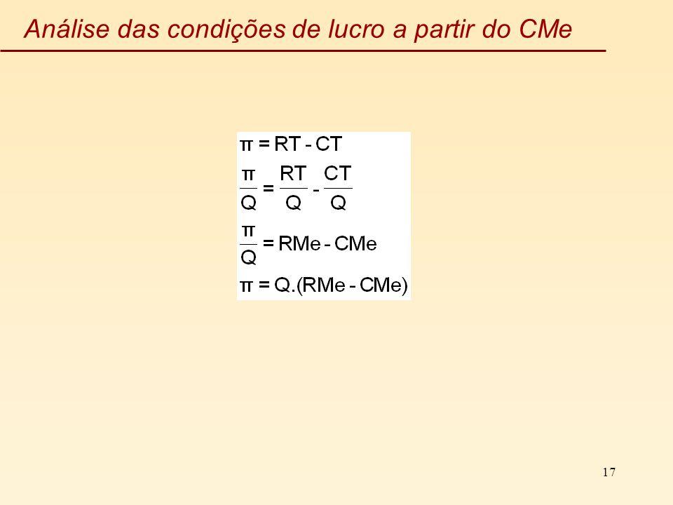 17 Análise das condições de lucro a partir do CMe