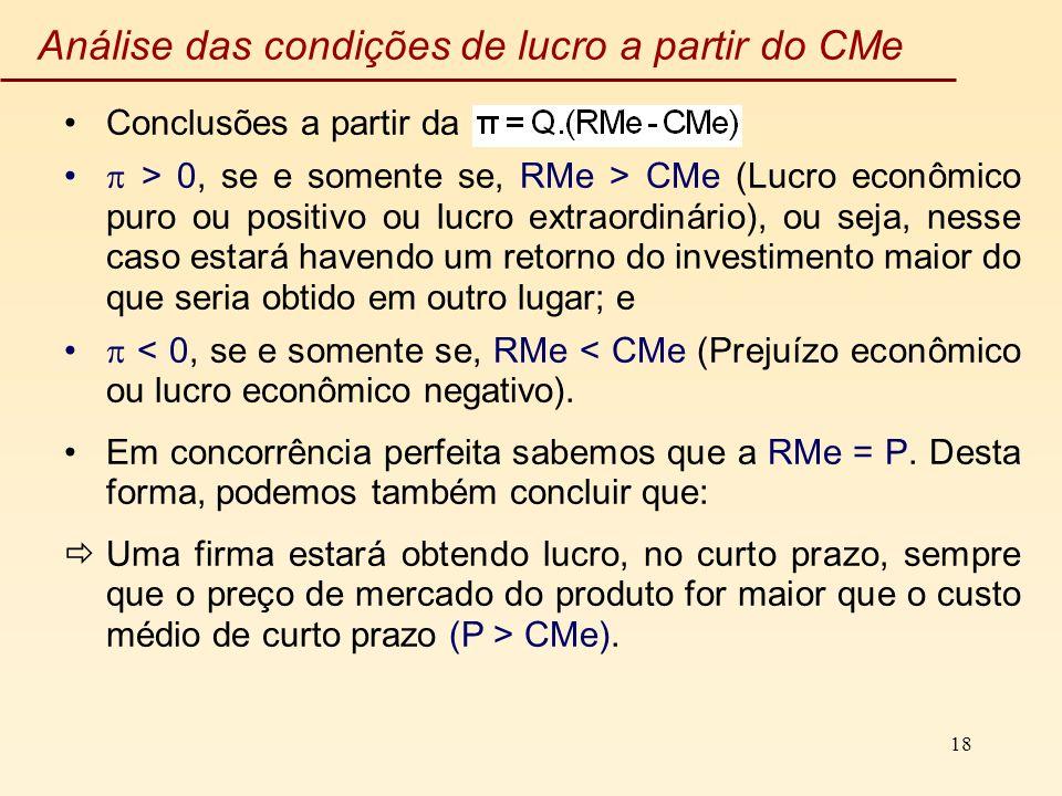 18 Análise das condições de lucro a partir do CMe Conclusões a partir da > 0, se e somente se, RMe > CMe (Lucro econômico puro ou positivo ou lucro ex