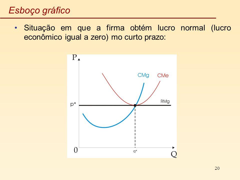 20 Esboço gráfico Situação em que a firma obtém lucro normal (lucro econômico igual a zero) mo curto prazo: