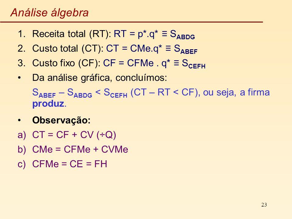 23 Análise álgebra 1.Receita total (RT): RT = p*.q* S ABDG 2.Custo total (CT): CT = CMe.q* S ABEF 3.Custo fixo (CF): CF = CFMe. q* S CEFH Da análise g